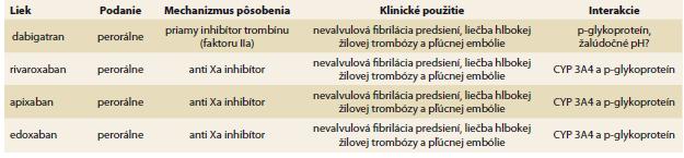 Základné farmakologické charakteristiky priamych orálnych antikoagulancií.<br> Tab. 2. Basic pharmacological characteristics of direct oral anticoagulants.