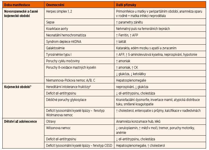 Diferenciální diagnostika akutního jaterního selhání v závislosti na věku dítěte.