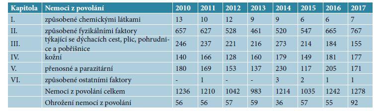 Nemoci z povolání a ohrožení nemocí z povolání v České republice v letech 2010–2017 podle kapitol Seznamu NzP
