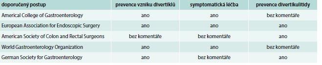 Úloha vlákniny podle různých doporučených postupů