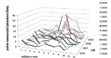 Břišní tyfus v Praze I–VIII v letech 1910–1925, celoroční průběh, muži i ženy