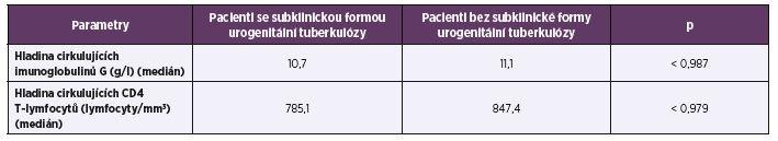 Porovnání výsledků imunologických vyšetření u pacientů s a bez subklinické formy urogenitální tuberkulózy<br> Table 1. Comparison of the immunological results between the patients with and without subclinical forms of genitourinary tuberculosis