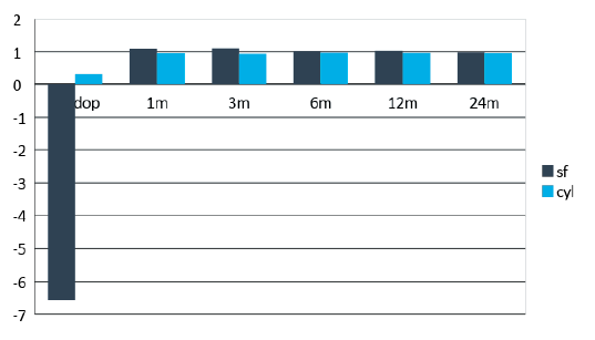 Průměrné hodnoty subjektivní refrakce v průběhu pooperačních kontrol. Statisticky signifikantní zlepšení od první pooperační kontroly v prvním měsíci