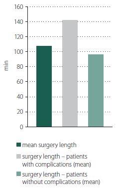 Surgery length – comparison between patients with and without complications.<br>Obr. 2. Dĺžka operácie – porovnanie medzi pacientmi s komplikáciami a bez komplikácií.