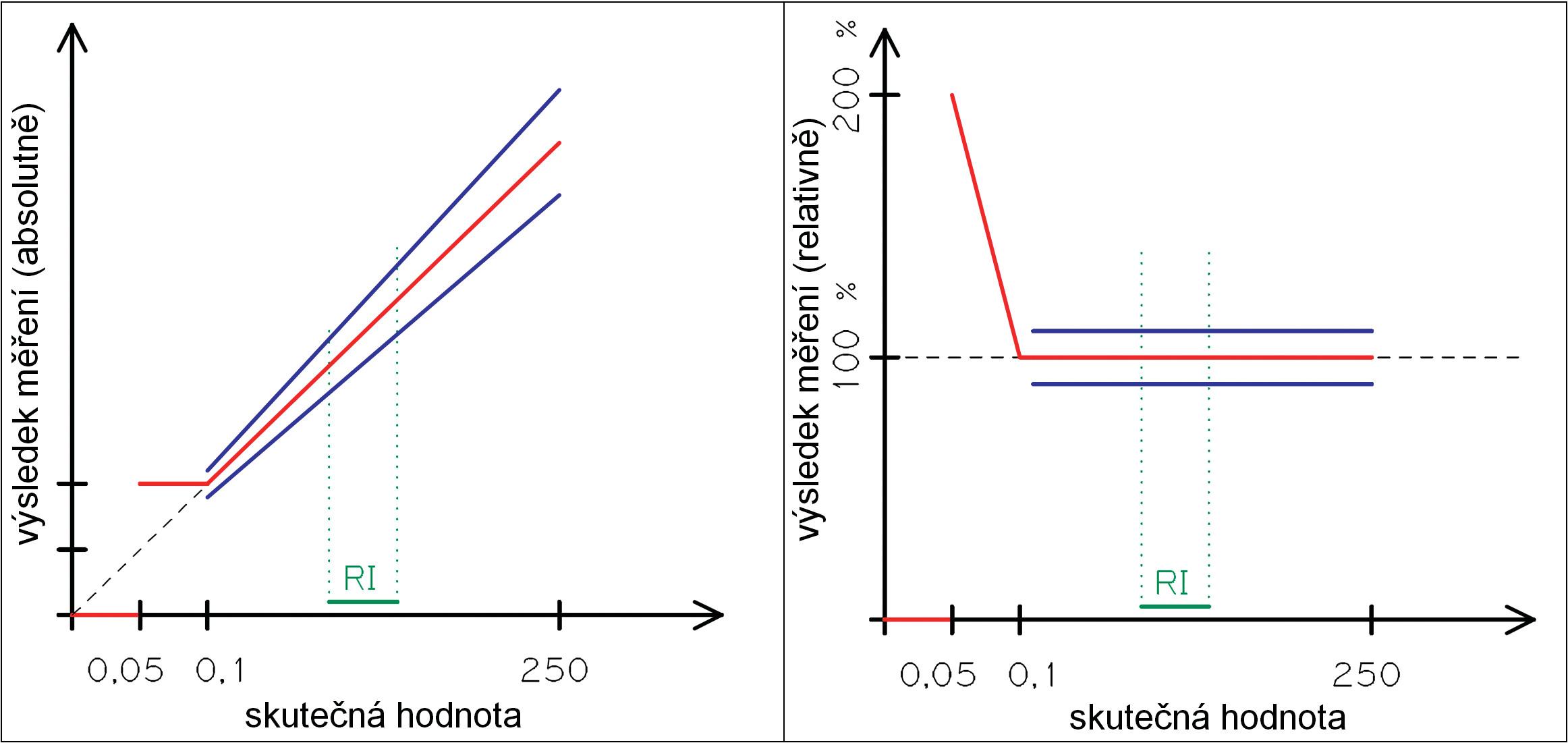 Principiální potíže při měření v oblasti LoQ a zaokrouhlování výsledku