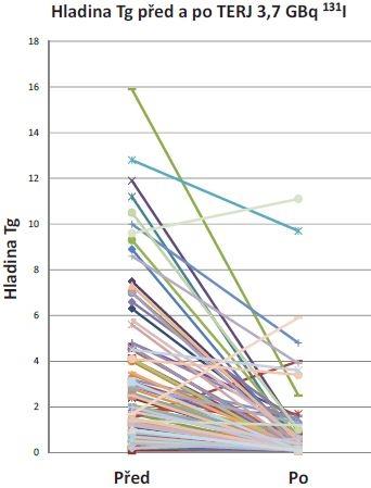 Hladina Tg (tyreoglobulin) před a po tyreoeliminaci 3,7 GBq <sup>131</sup>I. Vysvětlivky: pokles hladiny Tg (μg/l) u 109 nemocných (viz Graf 3).