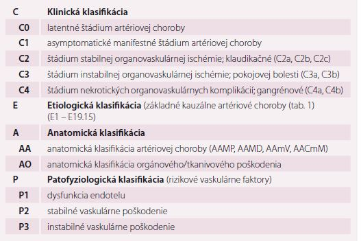 Klinicko-etiologicko-anatomicko-patofyziologická (CEAP) klasifi kácia membrovaskulárnej artériovej ischemickej choroby [1,13].