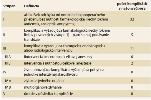 Clavien-Dindo klasifikácia.<br> Tab. 1. Clavien-Dindo classification.