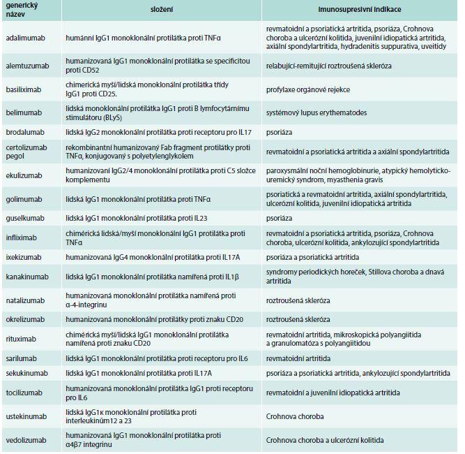 Přehled monoklonálních protilátek registrovaných v ČR jako imunosupresiva. Upraveno podle [4], údaje platné k 19. 6. 2018