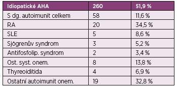 The European AHA Registry EACH 2.<br> Prospektivní databáze pacientů ze 117 center ze 13 zemí. Celkem zařazeno 501 pacientů.