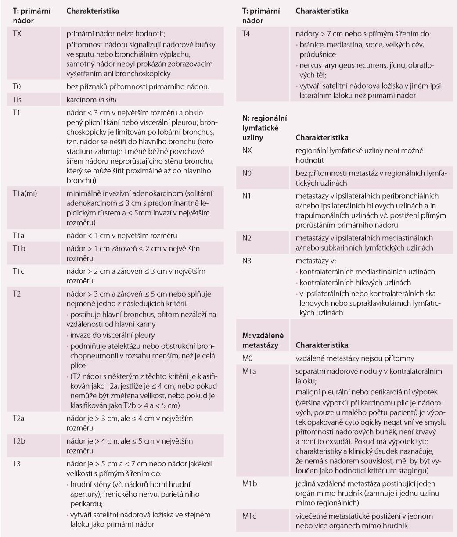 TNM klasifikace bronchogenního karcinomu – 8. revize 2016.