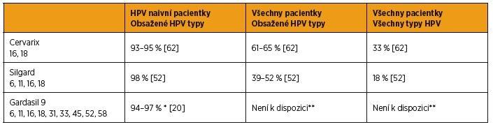 Efektivnost vakcín na prevenci CIN 2 a závažnějších lézí
