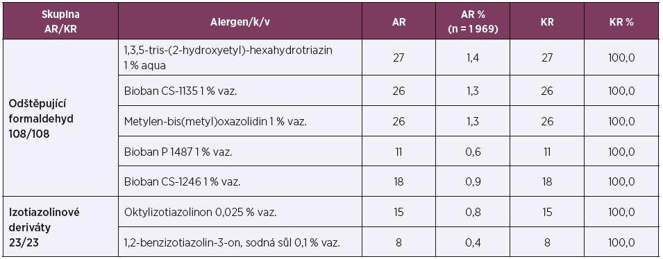 Látky pomocné – průmyslová oblast – konzervantia – odštěpující formaldehyd, izotiazolinové deriváty