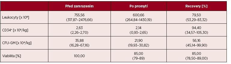 Výsledky vyšetření kvality transplantátů před zamrazením a po promytí