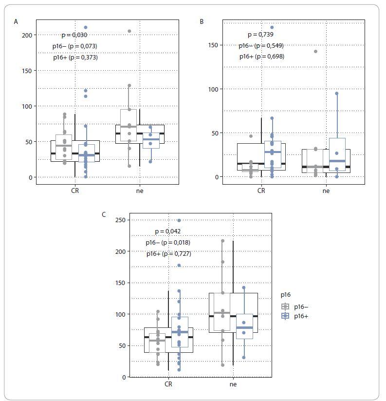 Vliv exprese p16 na objemové charakteristiky nádorového onemocnění dle dosažení kompletní remise onemocnění.<br> A. Vliv exprese p16 na objem primárního tumoru (GTVt).<br> B. Vliv exprese p16 na objem uzlinového postižení (GTVn).<br> C. Vliv exprese p16 na objem celé nádorové masy (GTVt+n).