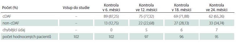 Počet a podíl pacientů s cDAF v podskupině pacientů s monosymptomatickým klinicky izolovaným syndromem v jednotlivých kontrolách.