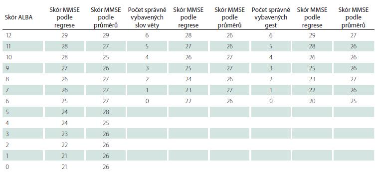 Převod skórů MMSE na obě části testu a jejich součet ALBA různými metodikami.