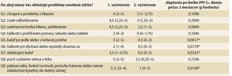 """Vplyv PPI liečby na jednotlivé ťažkosti podľa dotazníka RSI. Intenzita ťažkostí pri jednotlivých otázkach (Q1–9) je vyjadrená ako medián a interkvartilové rozpätie. Štatisticky signifi kantné zlepšenie (*) sa dosiahlo pri otázkach ohľadne kašľa (Q5 a Q7), dýchacích ťažkostiach, resp. dusení sa (Q6) a pri pálení záhy (Q9).<br> Tab. 2. Influence of PPI treatment on the individual complaints according to RSI questionnaire. The intensity of complaint in individual questions (Q1–9 is expressed as median and interquartile range. A statistically significant improvement (*) was achieved for """"cough questions"""" (Q5 and Q7), breathing difficulties and choking episodes (Q6) and heartburn (Q9)."""