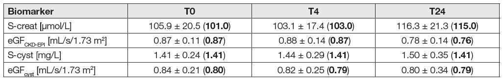 Serum biomarkers and eGF in the eGF<sub>CKD-EPI</sub> < 1 mL/s/1.73 m2 subgroup (N = 12)