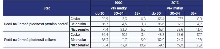 Podíl věkových skupin na úhrnné plodnosti prvního pořadí a na úhrnné plodnosti celkem, Česko, Bělorusko, Nizozemsko 1990 a 2016 (v %) (zdroj: 20; vlastní zpracování)