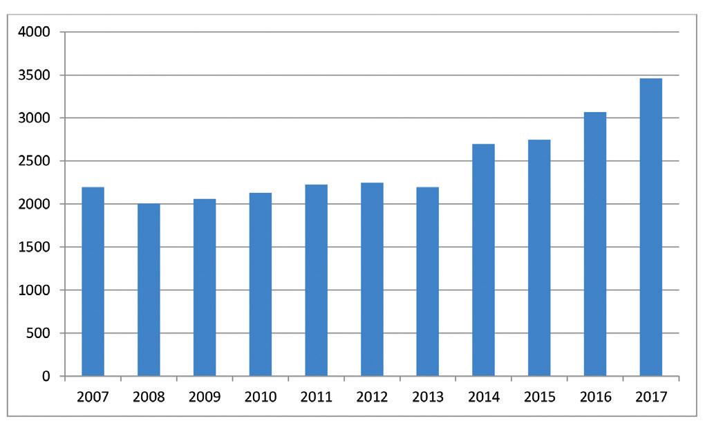 Počty prvodárců ve FNB v jednotlivých letech