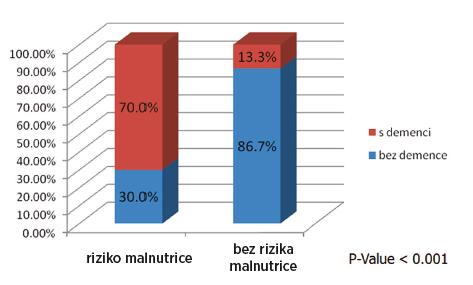 Vliv kognitivního postižení na riziko malnutrice podle MNA-SF