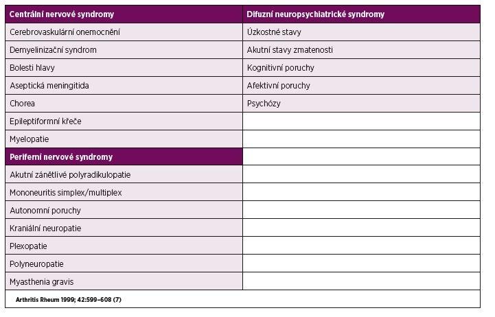 Neuropsychiatrické syndromy u NPSLE.