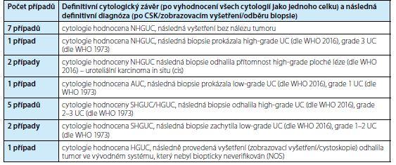 Pacienti s dvěma cytologiemi v jednom časovém období – 19 vyšetření (38 cytologií)<br> Tab. 3. Patiens with two cytologies in one time period – 19 examinations (38 cytologies)