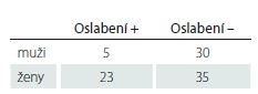 Objektivně zjištěné oslabení v závislosti na pohlaví (p < 0,05).