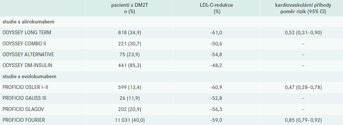 Přehled post-hoc analýz hlavních randomizovaných klinických studií s inhibitory PCSK9 u diabetiků. Upraveno podle [24]